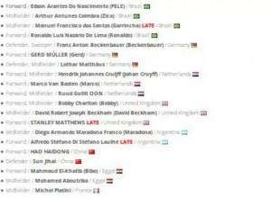 ترتيب الفيفا لأفضل 48 لاعب علي مستوي العالم